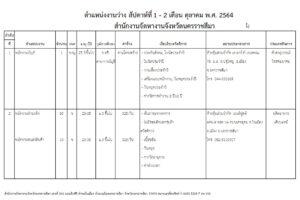 8 ต.ค. 64 ตำแหน่งงานว่าง สัปดาห์ที่ 1 – 2 ประจำเดือน ตุลาคม 64